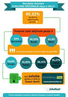 Infografic cu rezultate Simulare Evaluarea Nationala 2015.  Avem solutia pentru a imbunatati aceste rezultate: www.examenultau.ro
