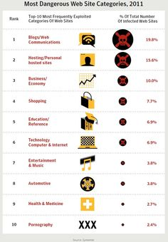 [infographie] Quels sont les sites les plus à risque sur Internet ?