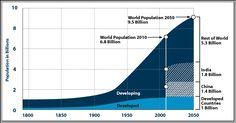 World population, developed + undeveloped, projection