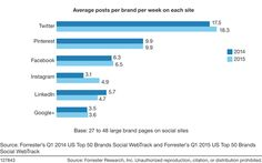 How Does Your Brand Stack Up On Facebook, Twitter, And Instagram? | Forrester Blogs