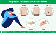 You can treat Depression with the help of Acupressure points. This therapy works like magic. #Modernreflexology #Reflexology #Acupressure #Depression #anxiety #mentalhealth #mentalhealthawareness #selfcare #life #therapy Hand Reflexology, Acupressure Massage, Acupressure Points, Gua Sha Massage, Depression Treatment, Mental Health Awareness, Healthy Life, Healthy Living, Cooking