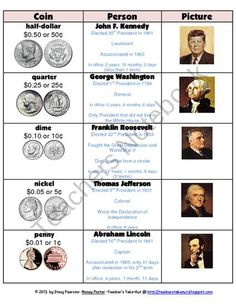 FREE 2 posters centering on American coins and dollar bills. Each poster portrays the Presidents on each coin or bill, some facts about the Presidents, . Teaching Money, Teaching Math, Teaching Ideas, Teaching Government, Teaching History, Money Activities, Math Resources, Money Games, Math Classroom
