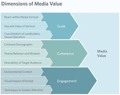 Dimensions of media value Out Of Home Advertising, Internet Advertising, Marketing Topics, Marketing Communications, Ways To Communicate, Target Audience, Digital Media, Infographics, Sustainability