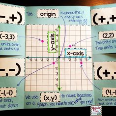 Coordinate Pairs Four Quadrant Flippable- Ready to introduce your students to all four quadrants of a graph? Interactive Flippable with practice components to identify axis, origin and a point in each of the 4 quadrants. Math Strategies, Math Resources, Math Activities, Math Teacher, Math Classroom, Teaching Math, Fifth Grade Math, E Mc2, Math Notebooks