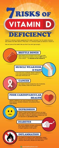 7 risks of vitamin D deficiency [infographic]
