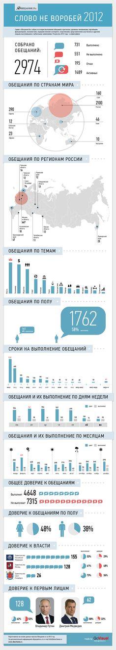 Портал http://Obeschania.ru подвел итоги 2012 года. А мы уложили набор разрозненных, но очень интересных данных в инфографику. Сделано в production-студии http://GoVisual.ru.