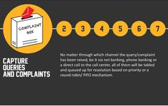 Capture all queries of customers, no matter through which medium it is coming