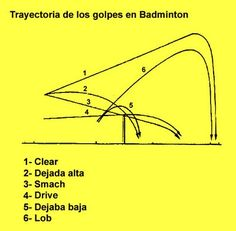 badminton golpes - Buscar con Google Badminton Rules, Spa Massage, Racquet Sports, Physical Education, Physics, Health Fitness, Rion, Google, Lovers