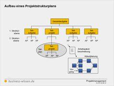 33 Gut Handbuch Erstellen Vorlage Modelle Handbuch, Planer, Diagram, Project Management, Knowledge, Templates, Projects