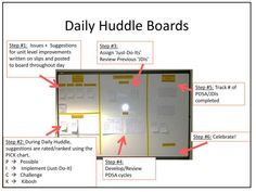 Huddle board for ongoing brainstorming and motivation. Kaizen & Idea Boards Spotted at Society for Health Systems Conference lean Visual Management, Change Management, Business Management, Nursing Management, Permaculture, Huddle Board, Work Bulletin Boards, Nurse Bulletin Board, 6 Sigma