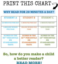 How long should you read with your kids every day