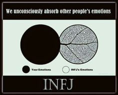 This couldn't more accurate. It truly depicts what happens when people tell me their problems or I observe them myself. #INFJ #Introverted