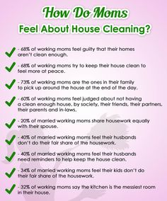 68% of working moms feel guilty that their homes aren't clean enough...