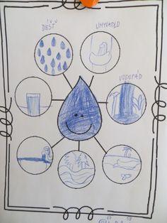 myšlenková mapa - voda