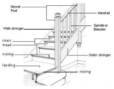 stair diagram - traditional - drawings - chicago - Rebekah Zaveloff   KitchenLab Staircase Railings, Stairways, Stairs Diagram, Parts Of A Staircase, Stairs Stringer, Traditional Staircase, Stair Detail, Stairs Architecture, Architecture Details