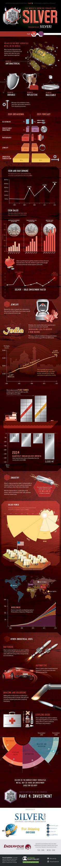 [INFOGRAPHIC] Appetite for silver: The world's growing demand | Operations | Mining Global