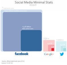 Social Media Minimal Stats - June 2012