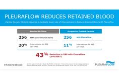 PleuraFlow Reduces Retained Blood