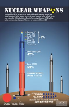 Infographic: Nuclear Weapons on Behance
