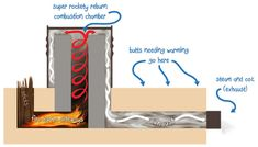 Rocket Mass Heaters: Wrap in copper tube creating a heat exchanger and use water for radint heat in floors