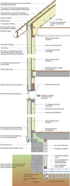 Retrofit - Bungalow Retrofit and Addition Building Profile