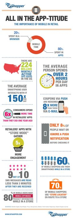 GPShopper Infographic: statistics on mobile apps in retail