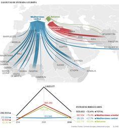 Evolución de las llegadas de inmigrantes a Europa Principales rutas de llegada al continente y caída de las entradas en 2016 #TSyCD Ghana, Facts, Map, Abstract, Books, Human Geography, Ivory Coast, Morocco, Continents