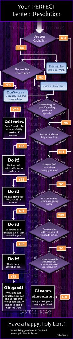 Lenten Resolution - If you're struggling with the question what should I give up for Lent? Maybe this chart might get you thinking about what will help you grow closer to God.
