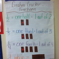 Use graham crackers for beginning fractions.