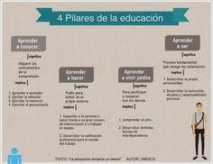 Los 4 Soportes Fundamentales de la #Educación - UNESCO | #Infografía