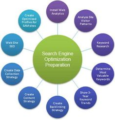 ExpertWebTechnology.COM - SEO Services India At Its Best: Expert Web Technologyis India's fastest growing seo company helping companies to gain high end advantage over your competitors. http://expertwebtechnology.blogspot.in/2014/05/seo-services-india-at-its-best.html