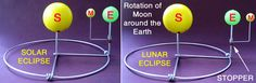 This could be another activity for students to do the day of the eclipse lesson. It will give the students a chance to use different models to view the same idea.