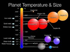 NASA abandons Kepler repairs, looks to the future By David Szondy August 16, 2013 Planets found by Kepler showing their size and temperature (Image: NASA)
