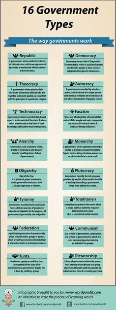 Infographic showing 16 different types of government: Republic, Theocracy, Fascism, Democracy, etc.
