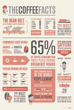 Coffee Facts With Yo