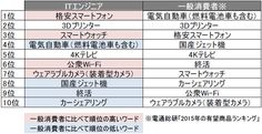 3Dプリンタニュース: 「スマートウオッチ」や「4Kテレビ」を抑え、2015年も「3Dプリンタ」に高い関心 http://monoist.atmarkit.co.jp/mn/articles/1412/26/news109.html