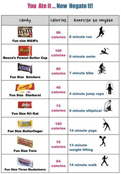 """You Ate it…Now Negate it"".  How many minutes do you need to exercise to burn off one candy bar? Check it out here.   - Live…Don't Diet"