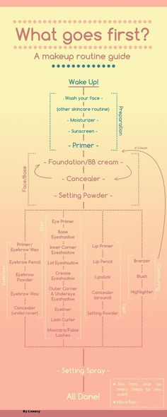 Incredibly useful makeup order flowchart by u/Lenacy on Reddit...I am constantly forgetting steps, I need to print this out.