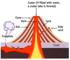 Diagram of a shield volcano volcano parts labelled volcano volcano layers and facts composite volcano diagram ccuart Images