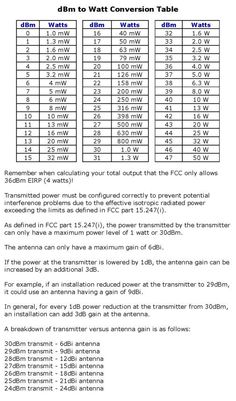 tabella conversione dBm to watt