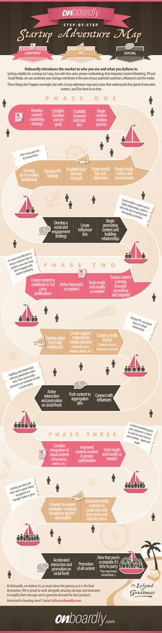 Step by step guide to customer acquisition for start ups #infographic www.socialmediamamma.com