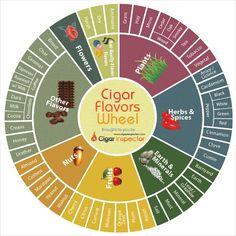 Cigarinspector Cigar flavors wheel