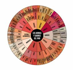 Rueda de aromas de  un vino Wine Lovers, Bar A Vin, Wine Gift Baskets, Basket Gift, Wine Down, Wine Guide, Wine Cheese, Wine Label, Wine Storage