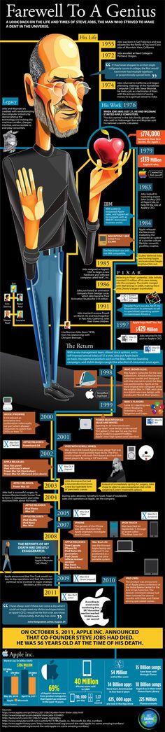 Excelente infografia sobre Steve Jobs