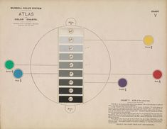 (4) Atlas of the Munsell color system by A.H. Munsell, 1915