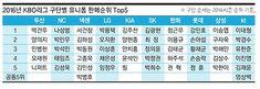 KBO 한국 프로야구 유니폼 판매순위로 본 인기선수 순위(팀별 유니폼 판매순위) : 네이버 블로그