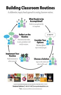Poster: Building Classroom Routines. A Collaborative, Inquiry-Based Approach to Creating Classroom Routines (Adapted from Classroom Routines for Real Learning by Jennifer Harper & Kathryn O'Brien) *Copies Available!*
