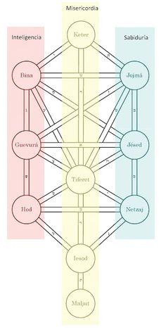 Arbol de las Vidas Las tres columna: Bondad, Misericordia y Rigor. Las sefirot verticales.