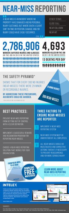 Reporting on near-misses and hazard observations are a great way to leverage your safety management system to harvest leading indicators and other data that can be used to identify root causes and uncover hidden dangers in your organization. This infographic … Continue reading →