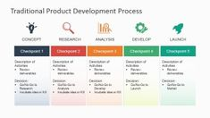 Revamp the presentation of corporate processes with the Traditional Product Development Process for PowerPoint. Present all sorts of processes, while Writing A Business Plan, Sample Business Plan, Business Planning, Blank Family Tree Template, Business Case Template, Product Development Process, Minimalist Icons, Timeline Design, Work Tools
